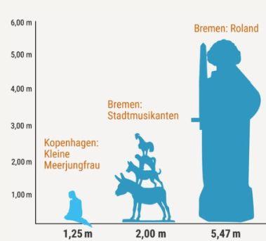 Diagramm mit Größe von Stadtmusikanten neben kleiner Meerjungfrau und Roland (Ausschnitt)