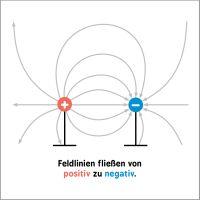 Elektromagnetische Feldlinien um eine negative und eine positive Ladung