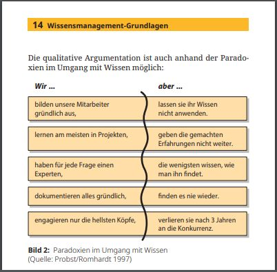 Abbildung Inhaltsseite mit Tabelle: Paradoxien im Umgang mit Wissen