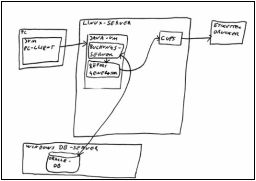 Handschriftliche Skizze am Beispiel Linux