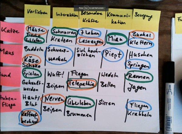Tabelle mit Eigenschaften der virtuellen Haustiere