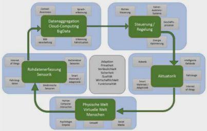 Screenshot Diagramm Studiengang